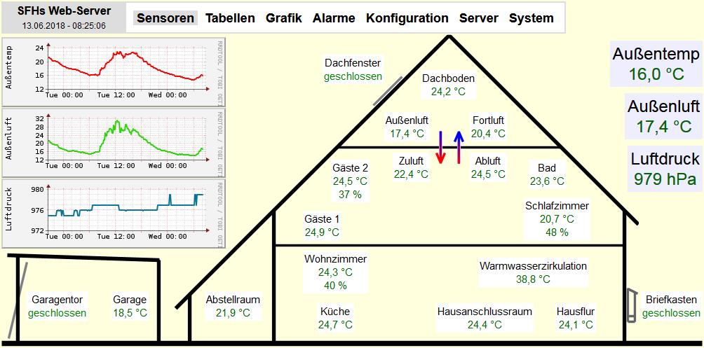 Schön Ruud Ofenschaltplan Bilder - Elektrische Schaltplan-Ideen ...